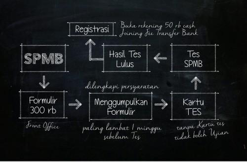 SPMB 2015